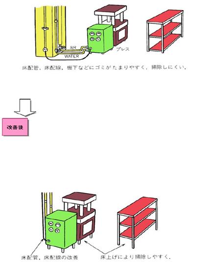 床配管、床配線及び設備のレイアウト