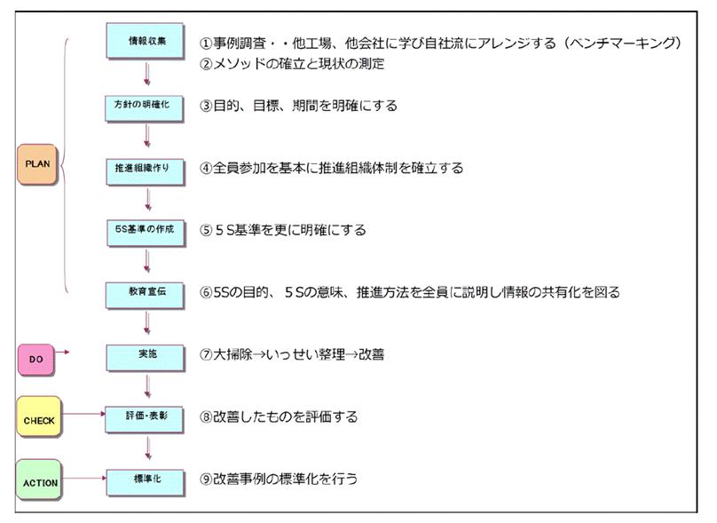 5S活動の具体的進め方