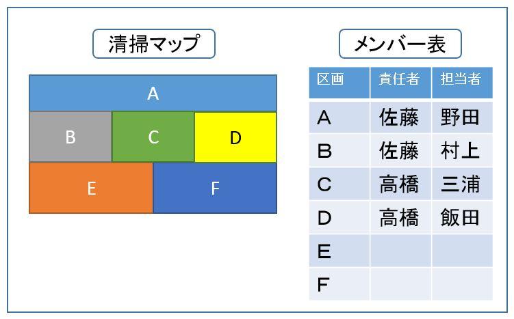 5Sマップ