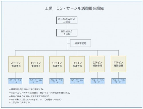 5S推進体制