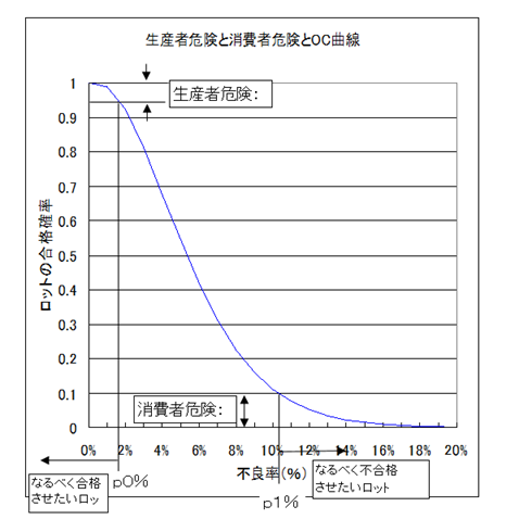 OCk曲線