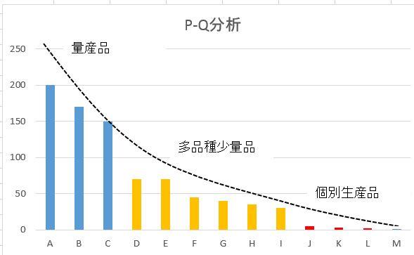 P-Q分析