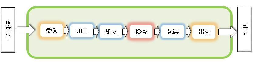QC工程図範囲