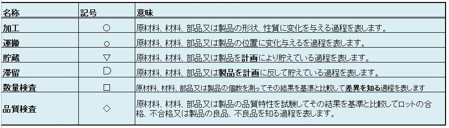 QC工程記号
