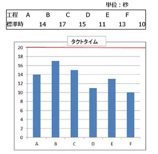 ラインバランス表