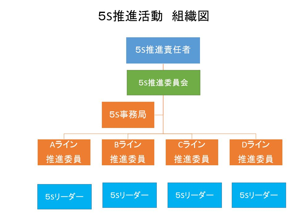 5S 活動組織図