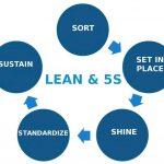 5Sの基本 | lean