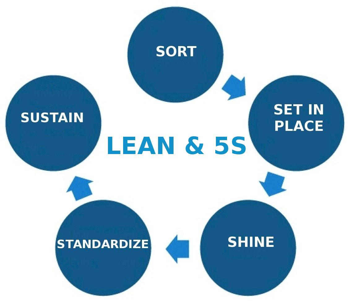 Lean5S1