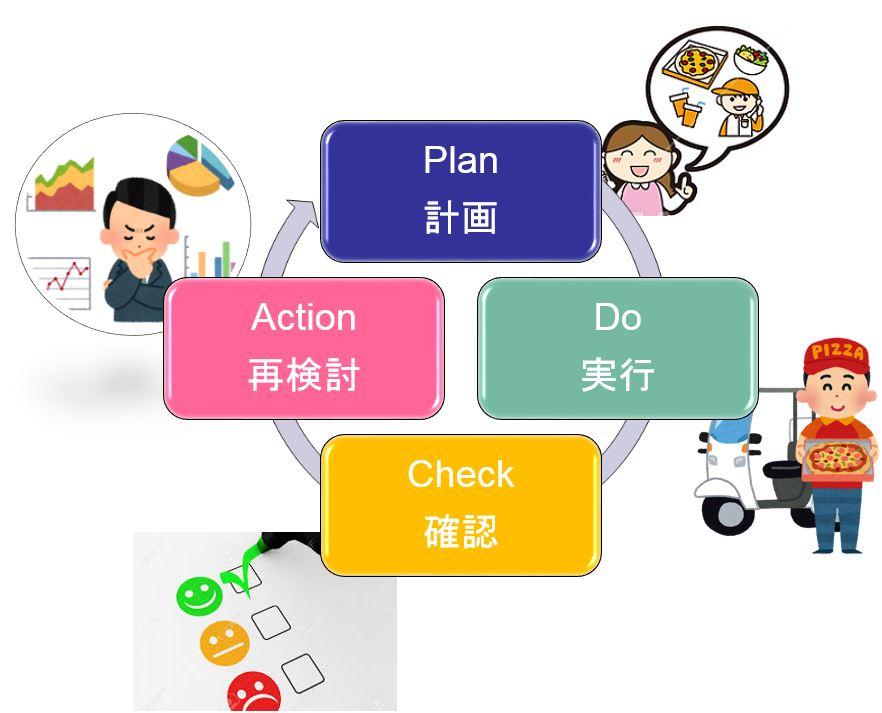 管理サイクル