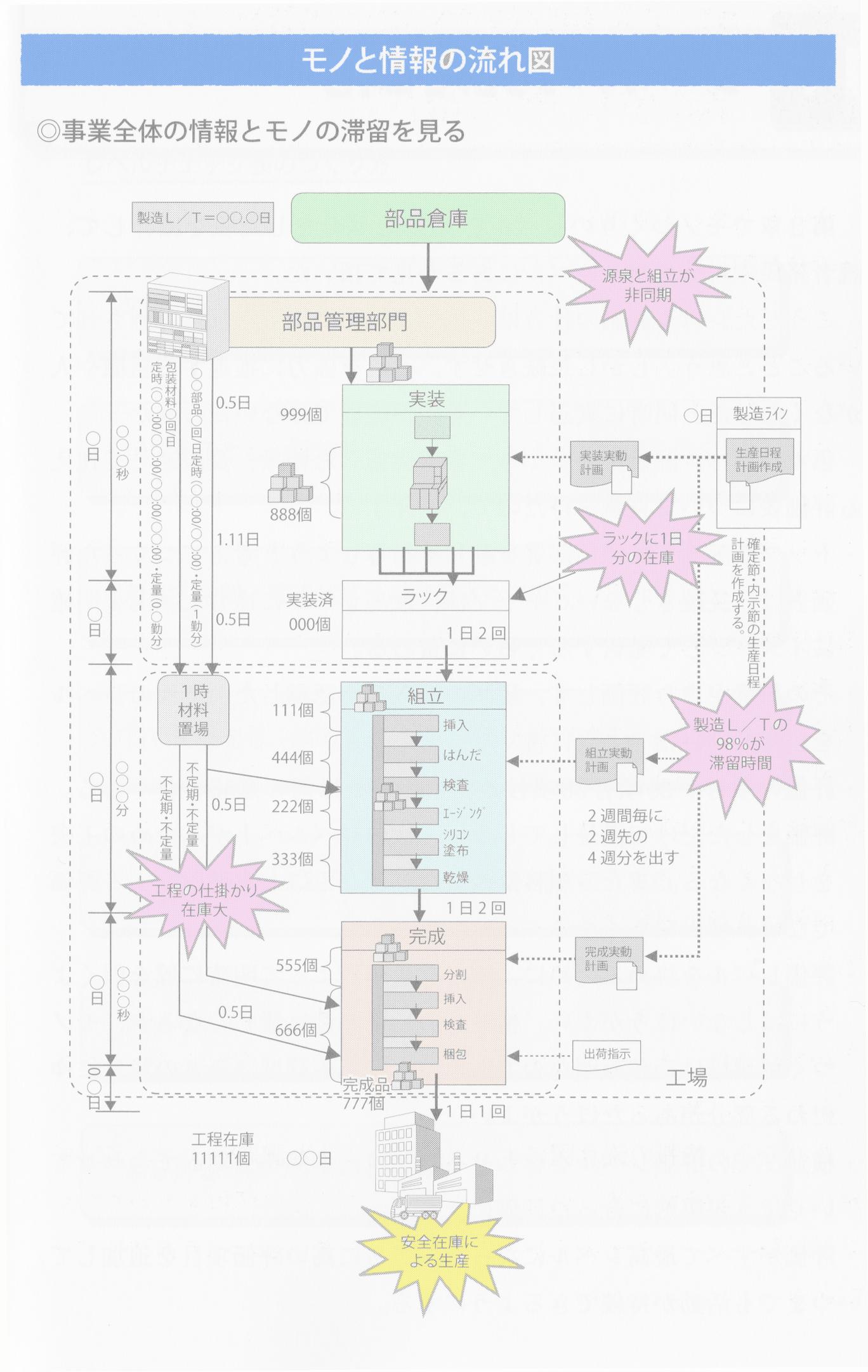 モノと情報の流れ図