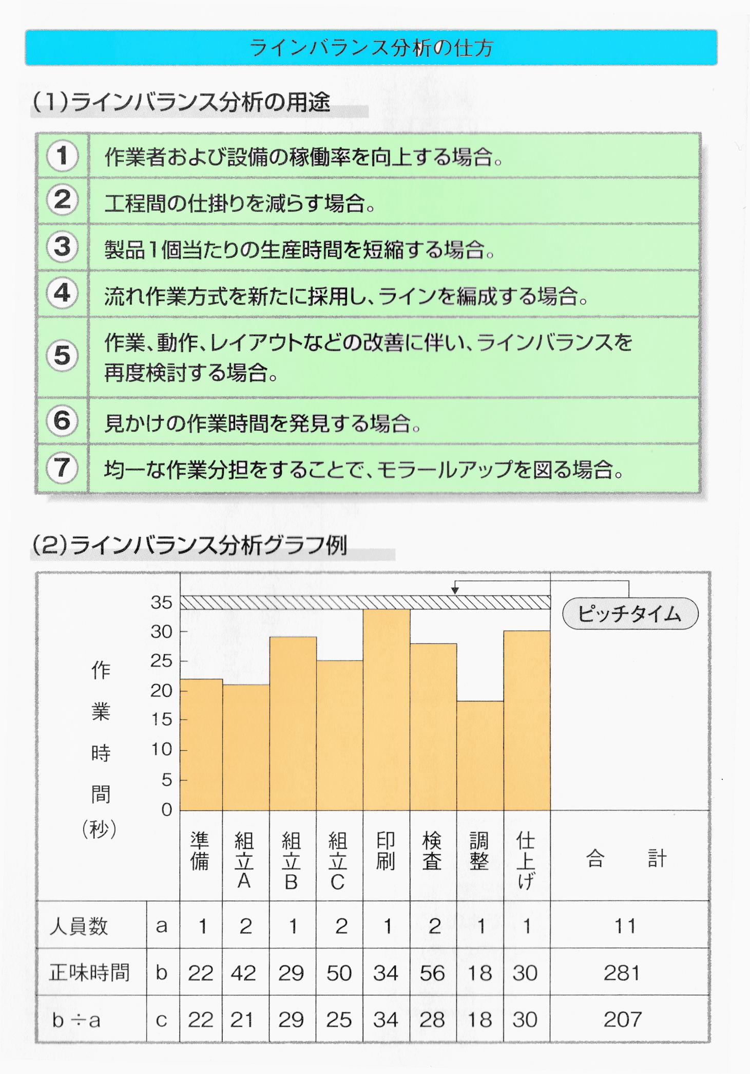 ラインバランス分析グラフの作成手順
