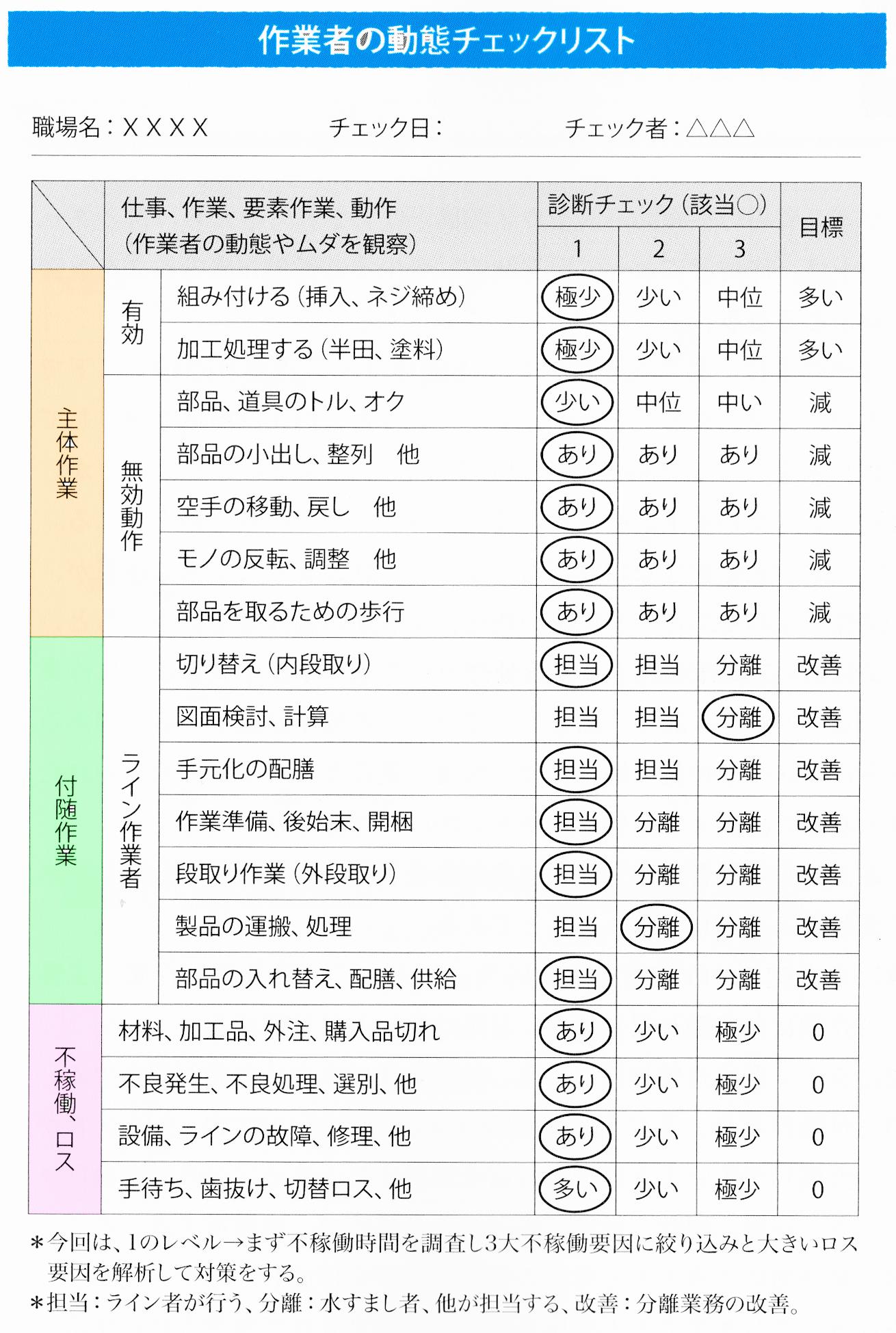 作業者の動作チェック分析1