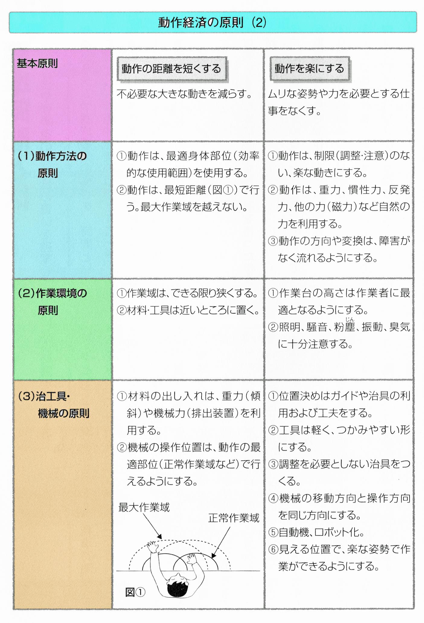 動作経済の原則2