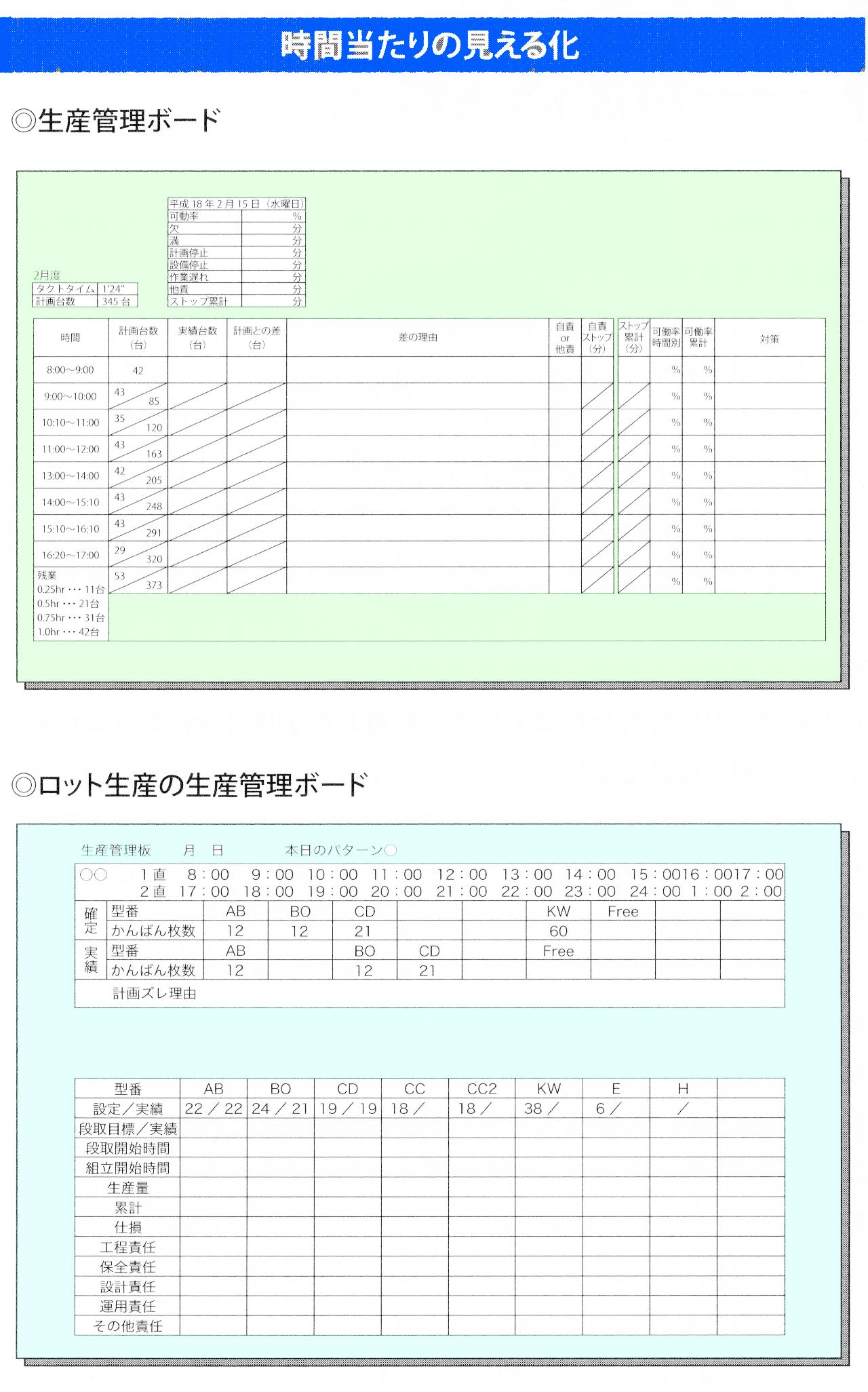 生産管理ボード