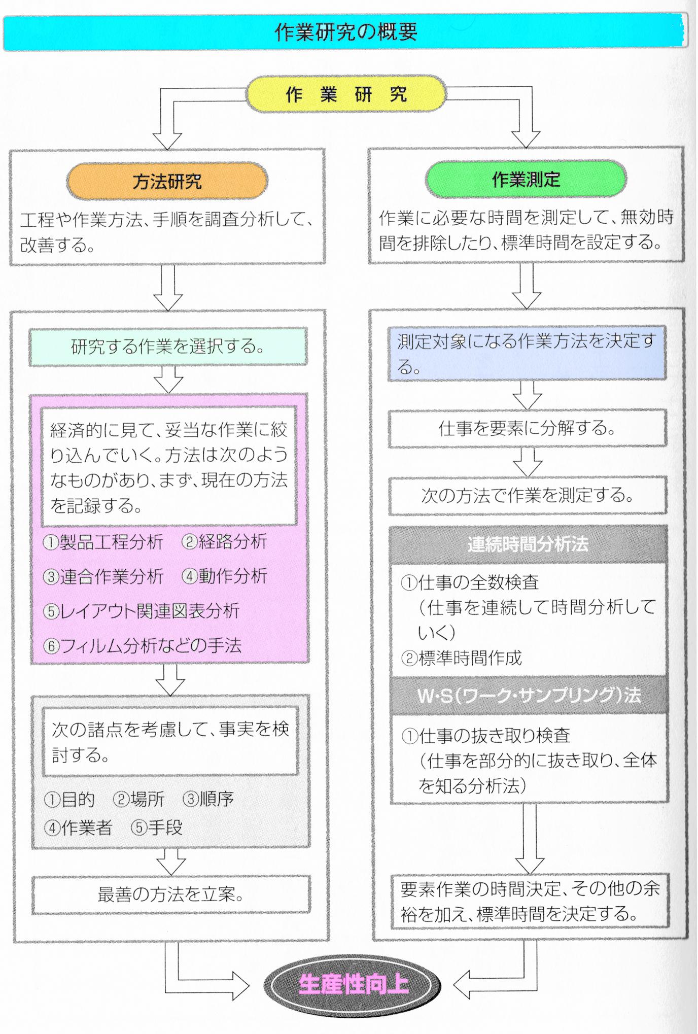 IE作業研究