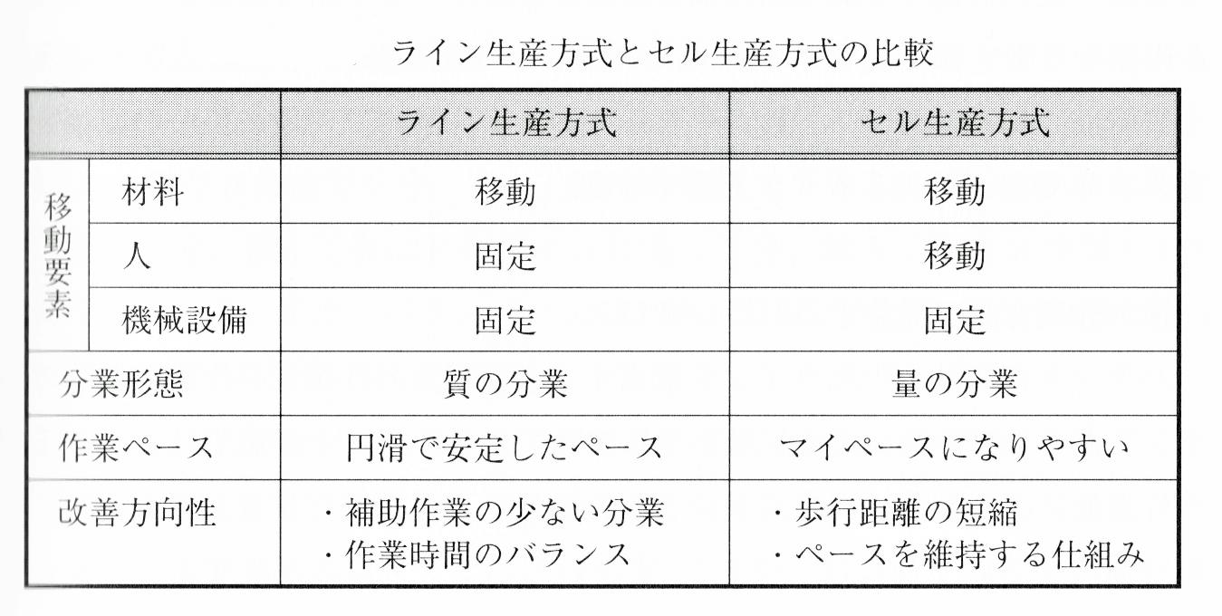 ライン生産方式とセル生産方式の比較表