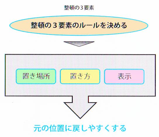 整頓の3要素