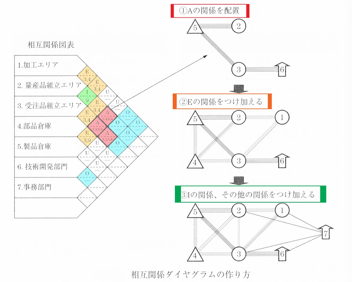 相互関係ダイヤグラムの作成