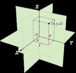 3次元のレイアウト