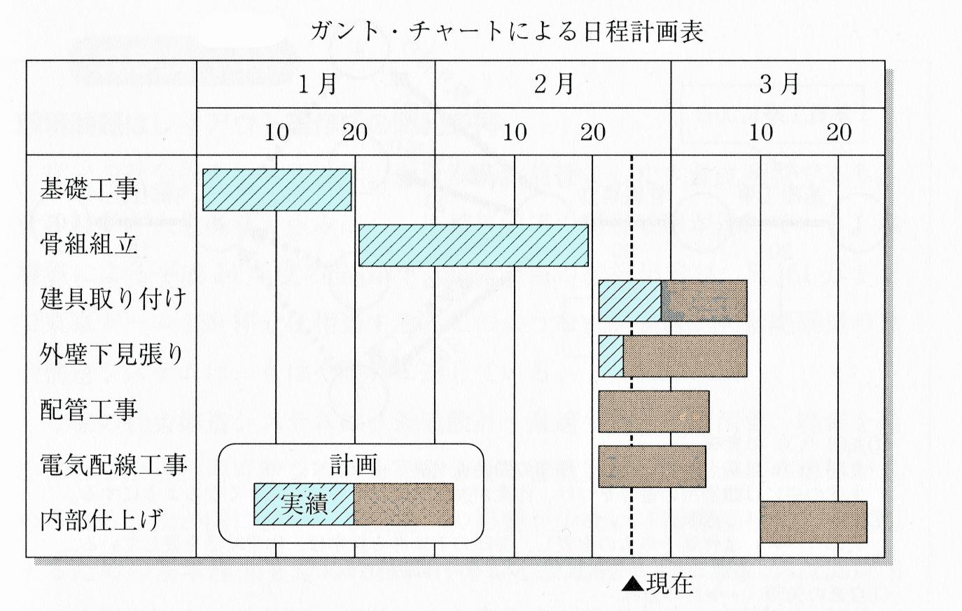 ガント・チャートによる日程計画表