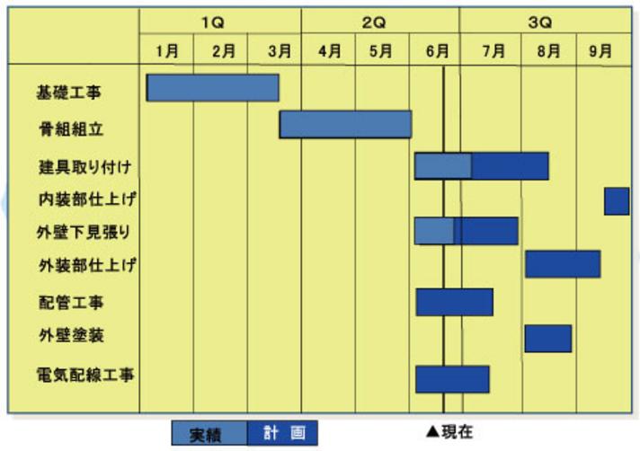 ガント・チャート