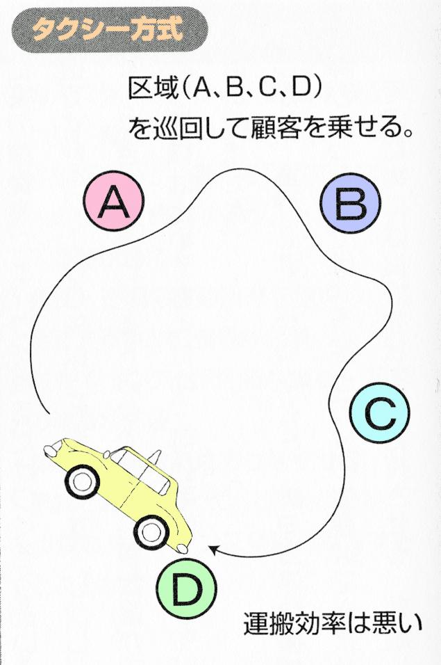 タクシー方式