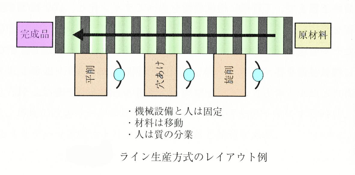 ライン生産方式 レイアウト例