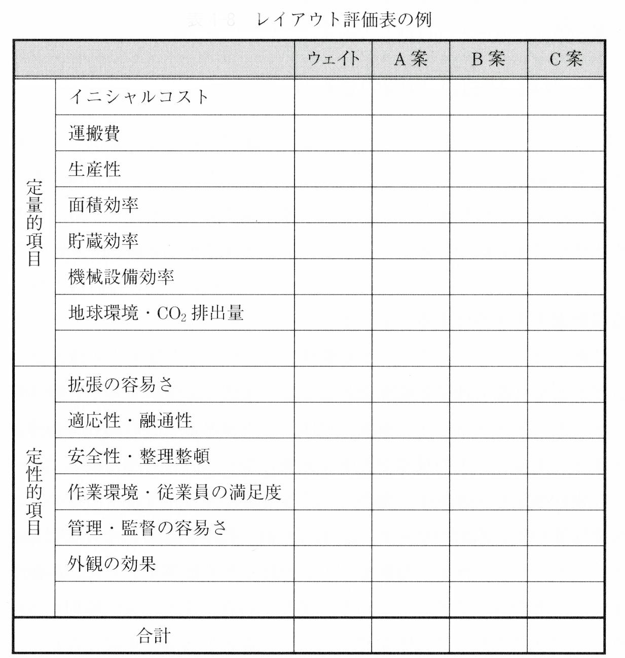 レイアウト評価表の例