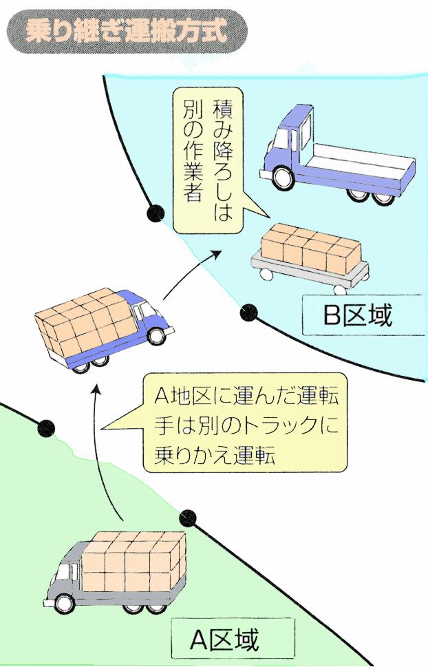 乗り継ぎ運搬方式