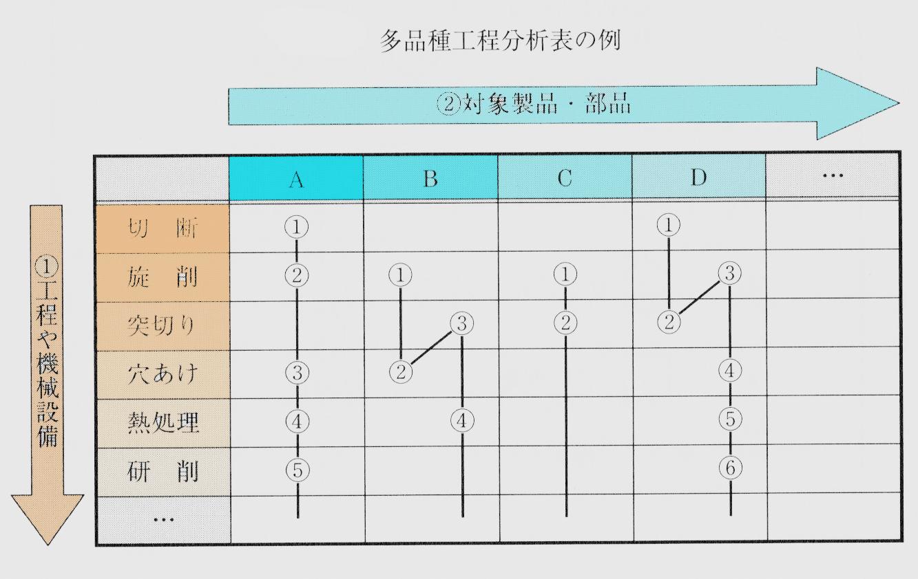 多品種工程分析表の例