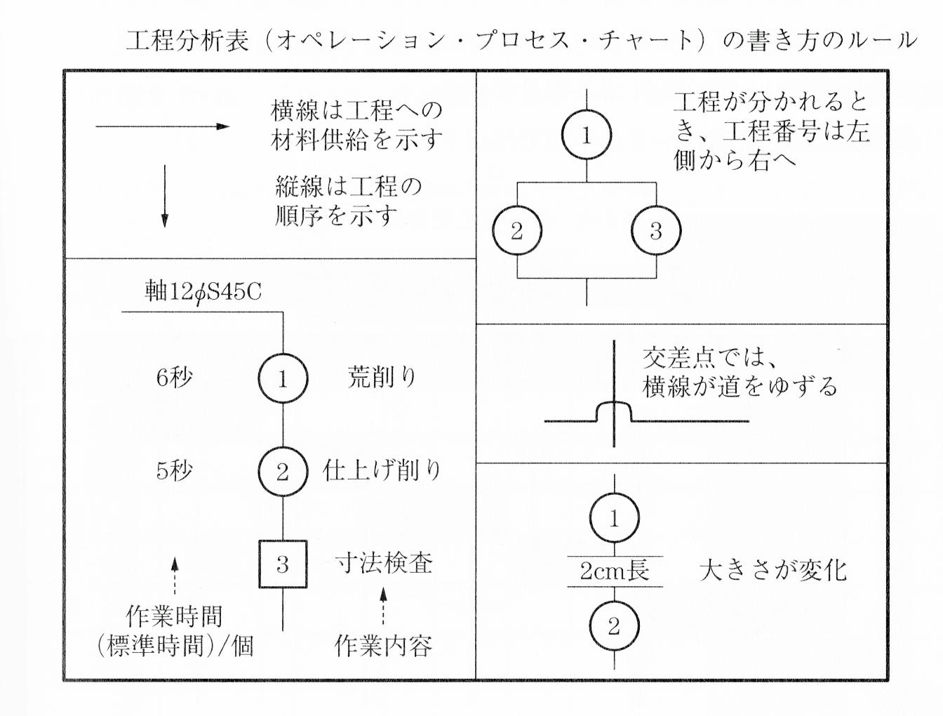 工程分析表の書き方