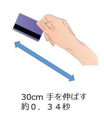 手の移動時間