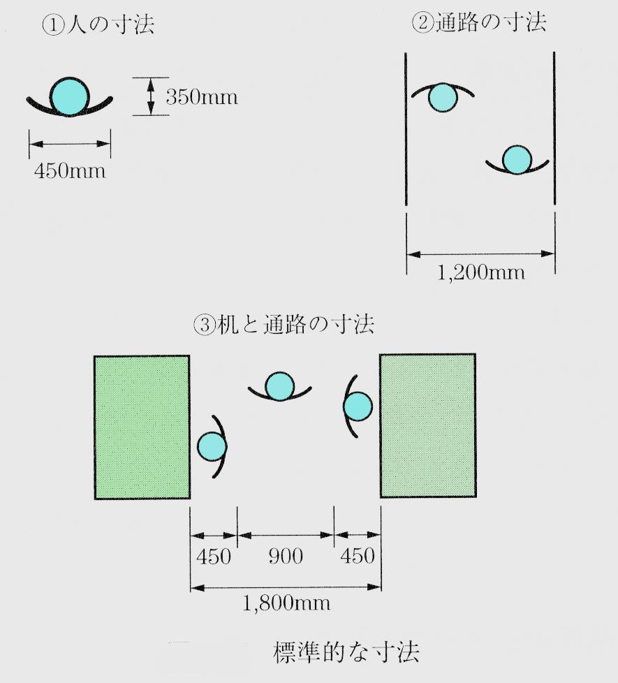 標準的な寸法1