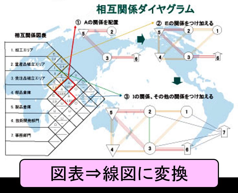 相互関係ダイヤグラム1