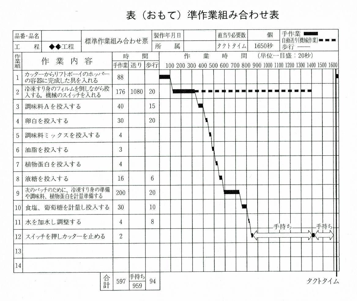表準作業組み合わせ表