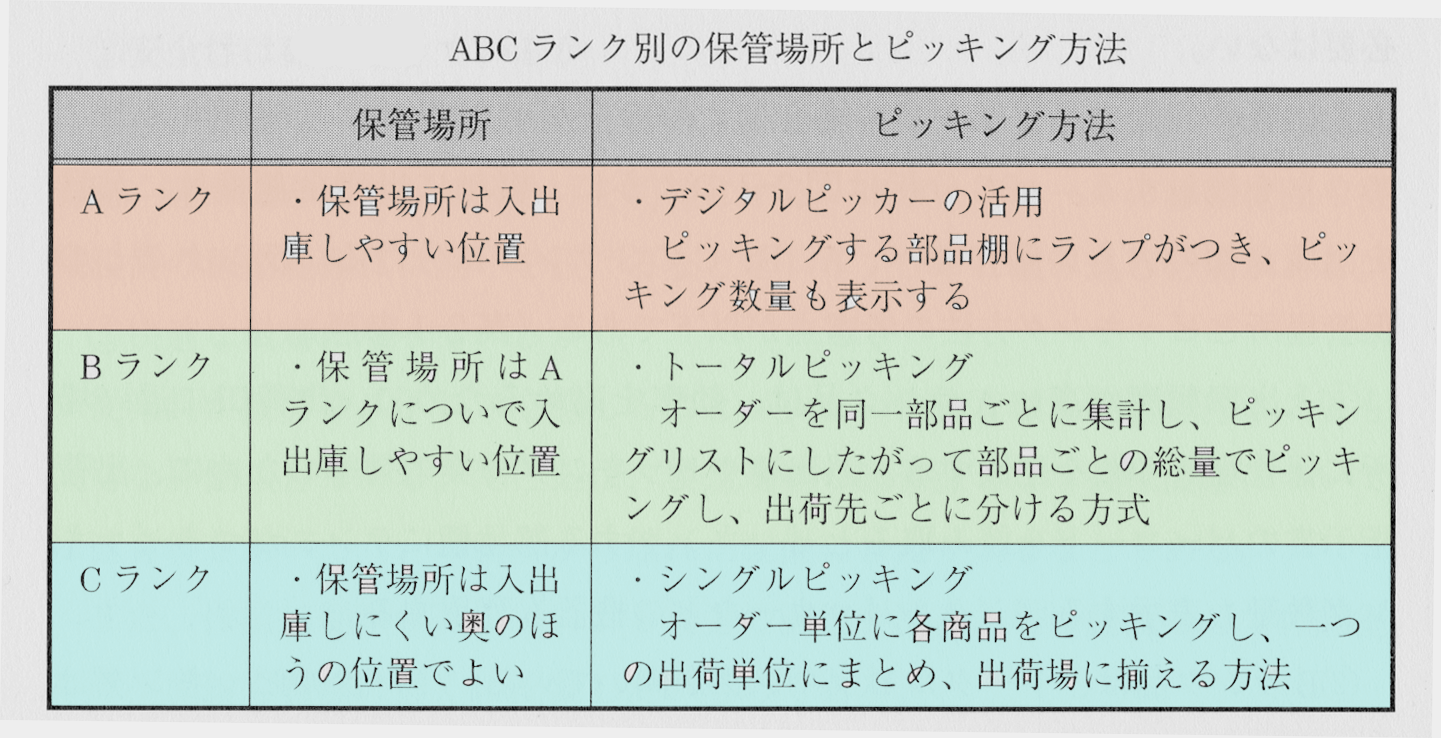 ABC分析-ランク分け