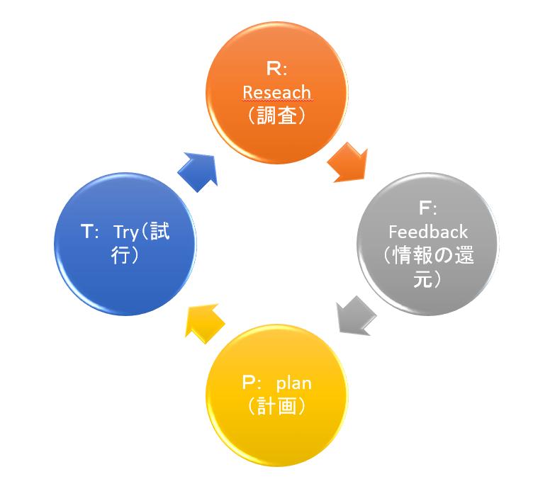 RFPTサイクル