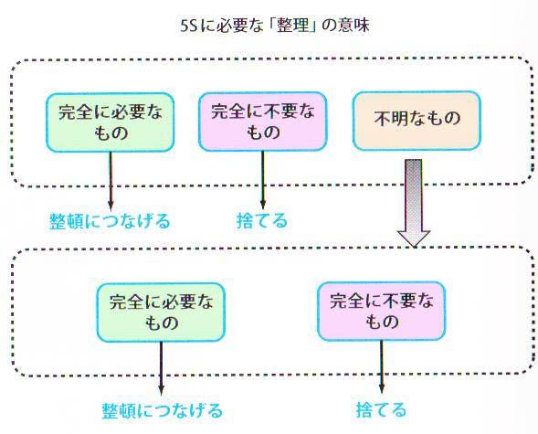 5S-整理