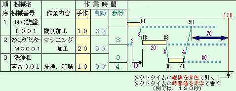 M-Mチャートの例1