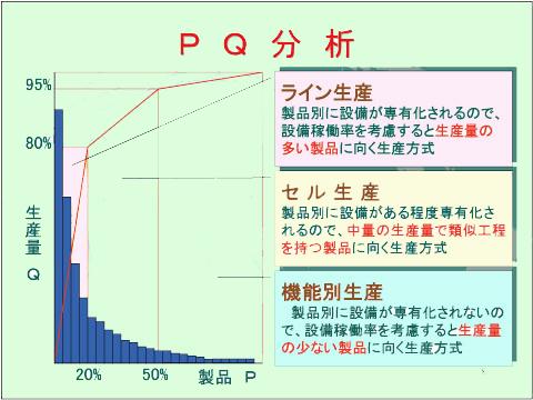 PQ分析-ランク分け
