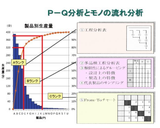 PQ分析-モノの流れ分析