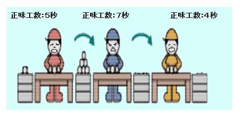 工程の同期化