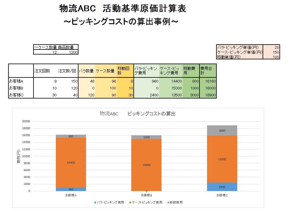 ABC物流 ピッキングコストの算出事例