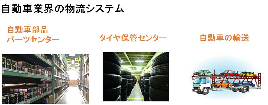 自動車業界の物流システム