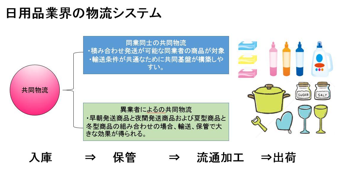 日用品業界の物流システム