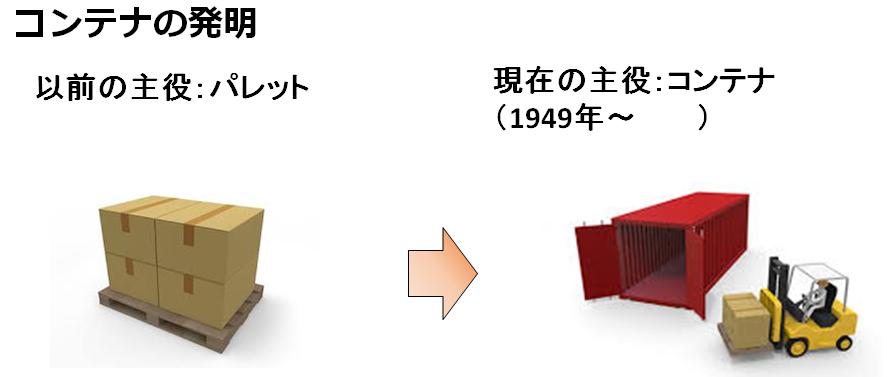 コンテナの発明