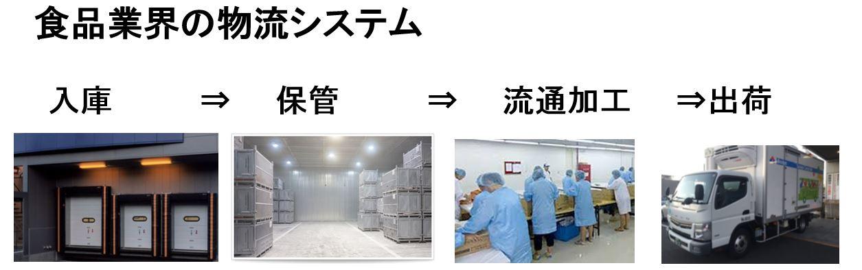 食品業界の物流システム