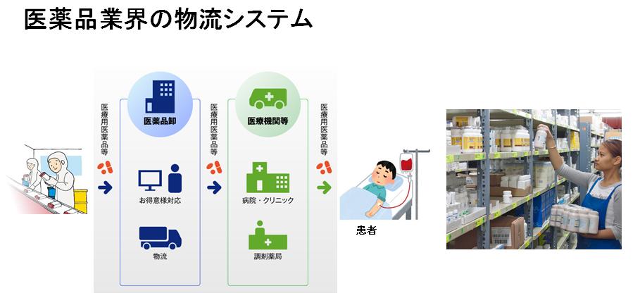 医薬品業界の物流システム