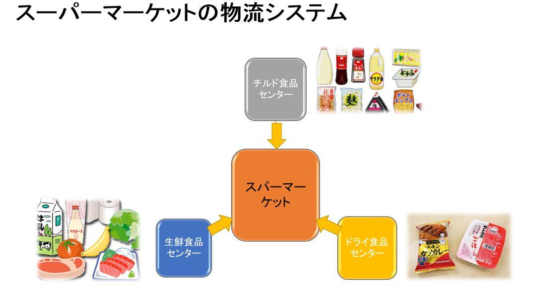 スーパーマーケットの物流システム