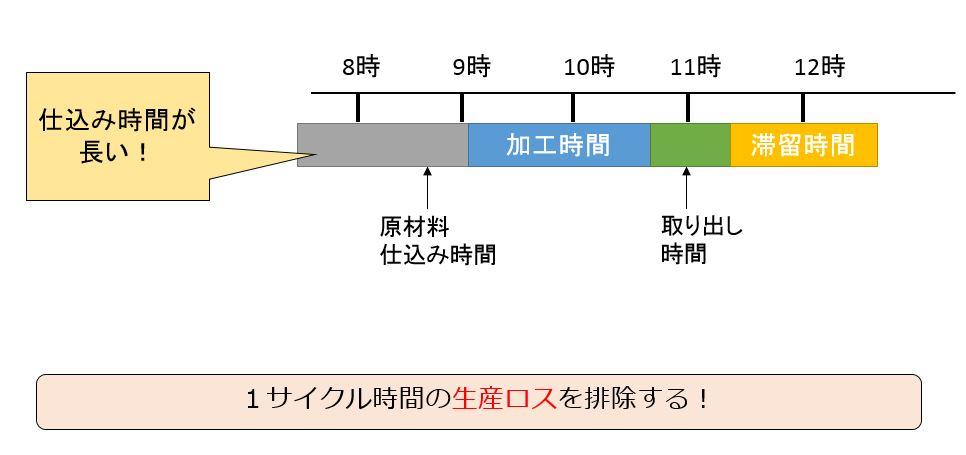1サイクル時間分析